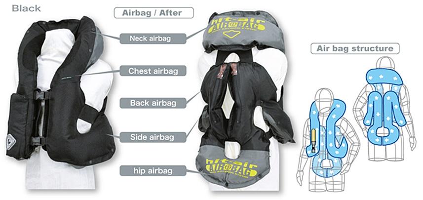 Système d'airbag