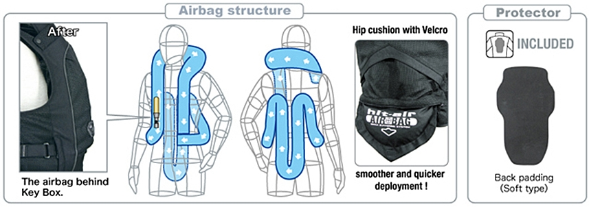Airbag Structure,Protector